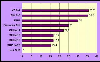 Рейтинг Української гімназії №1 з зовнішнього незалежного оцінювання  серед загальноосвітніх навчальних закладів Івано-Франківська
